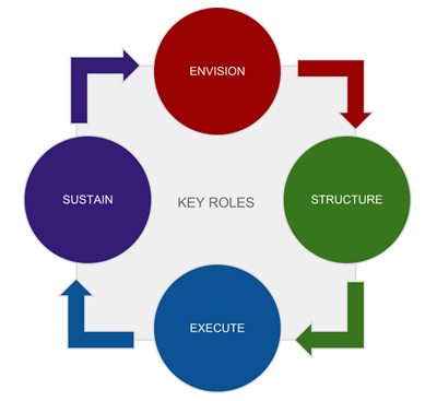 The Competency Model - ESES (simple)