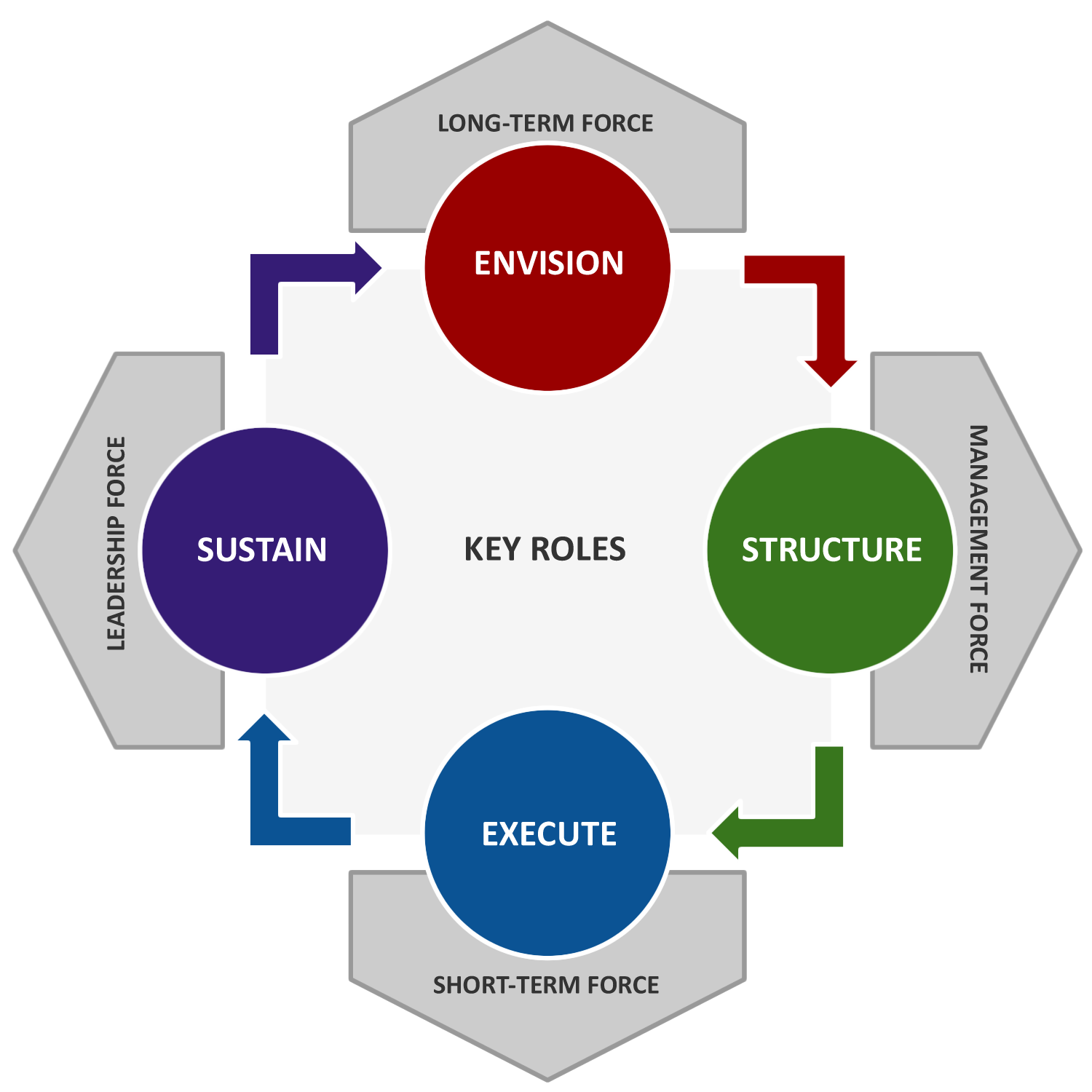 The Competency Model - ESES